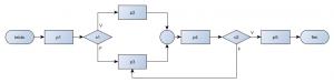 Fluxograma ilustrando o Paradigma Não-Estruturado