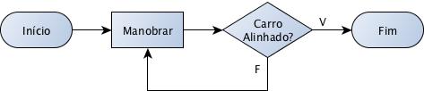 Algoritmo para Estacionar