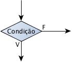 Símbolo de Decisão no Fluxograma