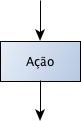 Símbolo de Processo (Ação) no Fluxograma