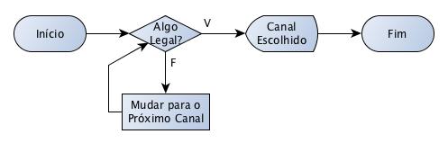 Resolução inicial do Exercício 4 dos Algoritmos da Maria