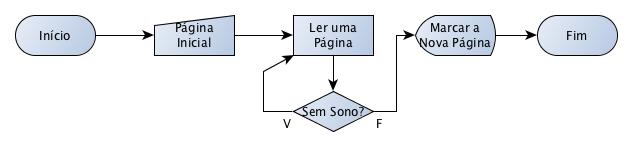 Resolução do Exercício 5 dos Algoritmos da Maria