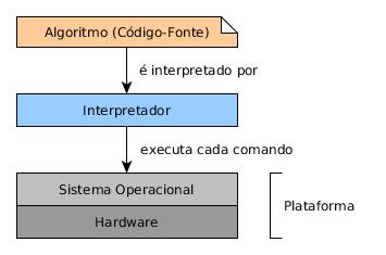 Interpretadores