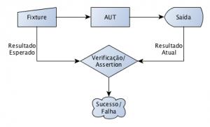 Processo de Teste de Software